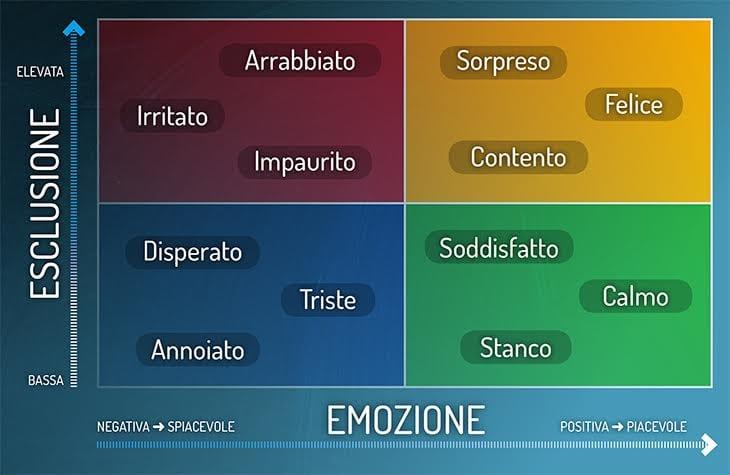 diagramma delle emozioni