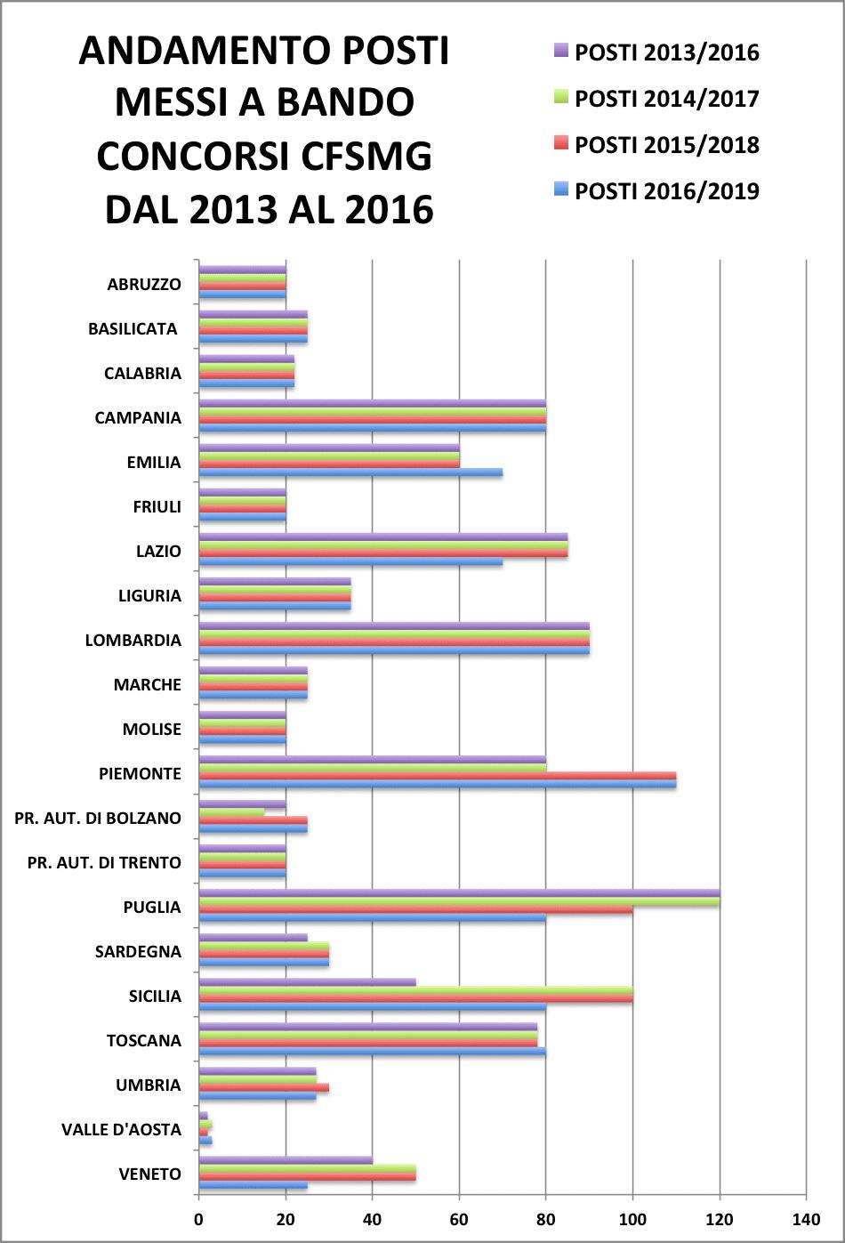 ANDAMENTO POSTI MESSI A BANDO CONCORSI CFSMG DAL 2013 AL 2016