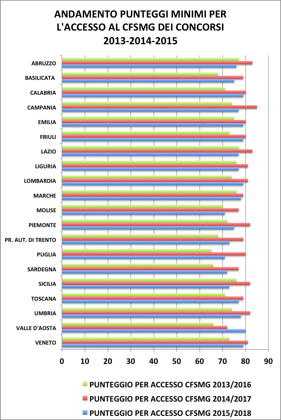ANDAMENTO PUNTEGGI MINIMI PER L'ACCESSO AL CFSMG DEI CONCORSI 2013-2014-2015