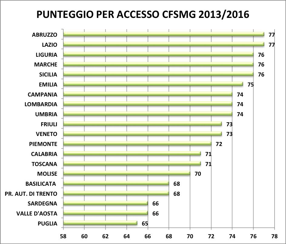 PUNTEGGIO PER ACCESSO CFSMG 2013-2016