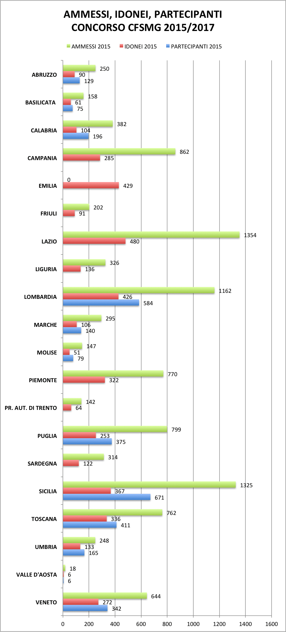 AMMESSI, IDONEI, PARTECIPANTI 2015