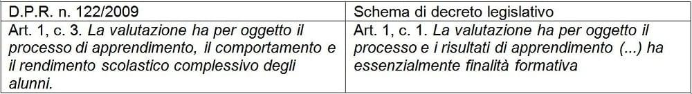 schema di decreto