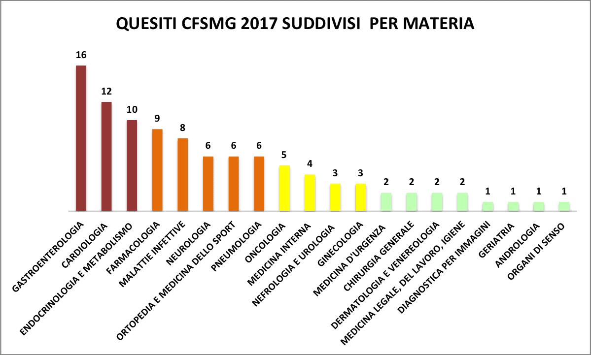 QUESITI CORSO DI FORMAZIONE SPECIFICA MEDICINA GENERALE 2017 SUDDIVISI PER MATERIA