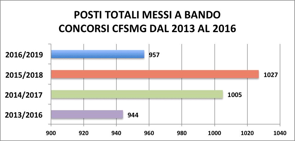 POSTI TOTALI MESSI A BANDO CONCORSI CFSMG DAL 2013 AL 2016