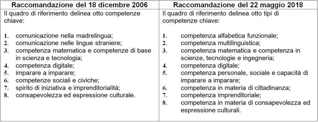 tabella raccomandazioni 2006-2018